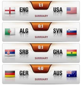 FIFA World Cup Results